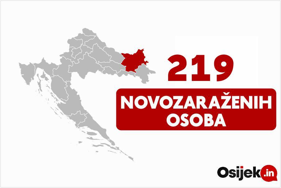 219 novozaraženih u našoj županiji