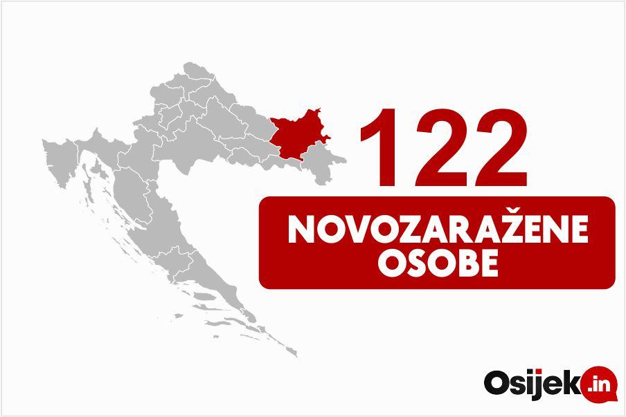 122 novopozitivne osobe na području Županije, jedna osoba preminula