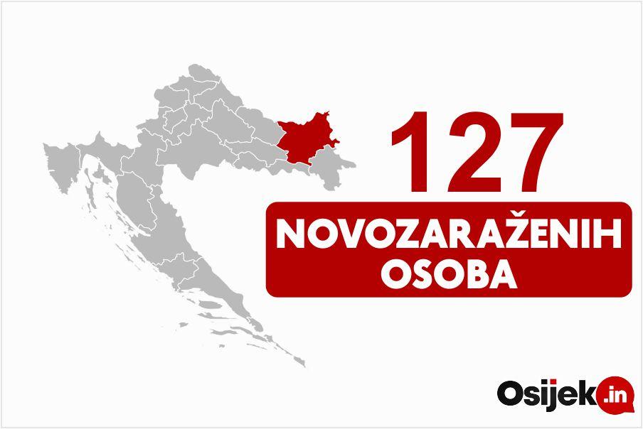 127 novozaraženih osoba u našoj županiji