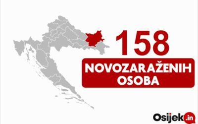158 novozaraženih osoba u našoj županiji
