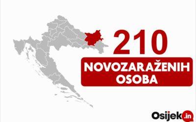 210 novozaraženih osoba u našoj županiji