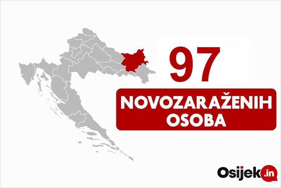 97 novozaraženih osoba u našoj županiji