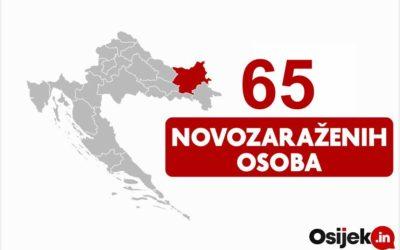 U Osječko-baranjskoj županiji 65 novopozitivnih osoba