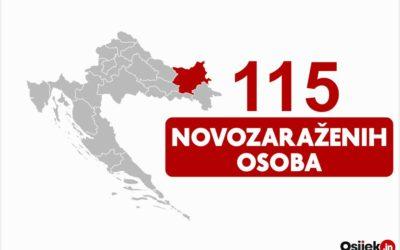 115 novozaraženih osoba u našoj županiji