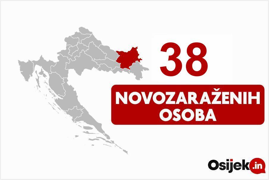 38 novozaraženih osoba u našoj županiji