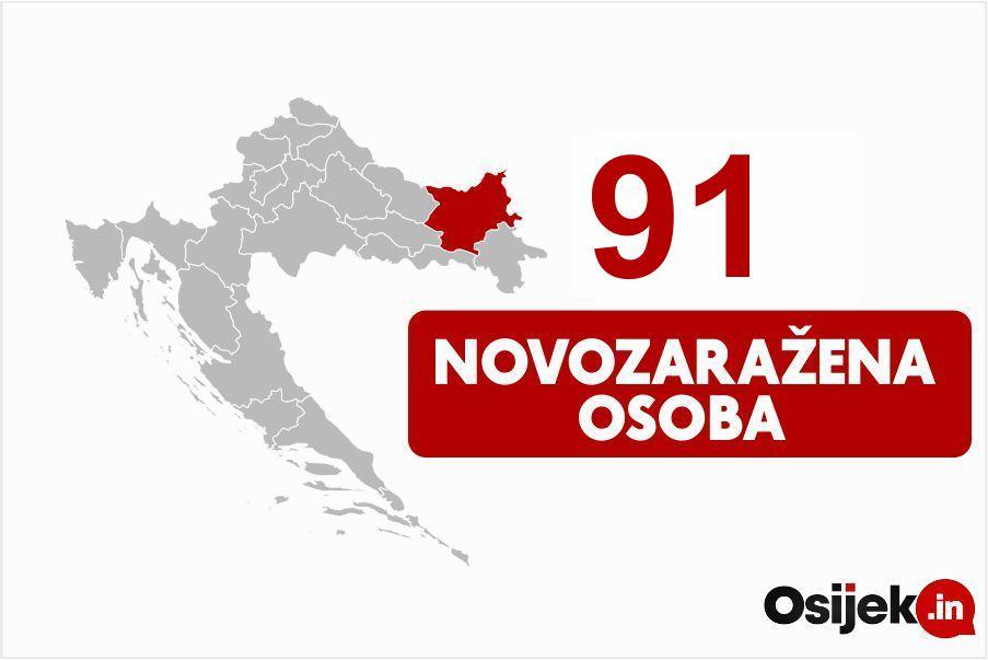 91 novozaražena osoba u našoj županiji
