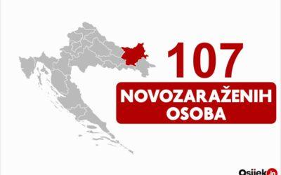 107 novozaraženih osoba u našoj županiji