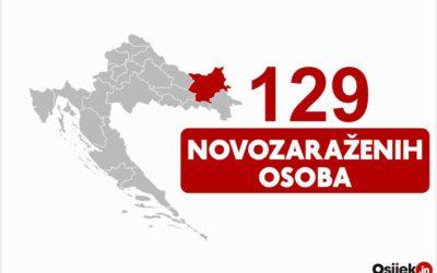 129 novozaraženih osoba u našoj županiji