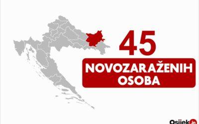45 novozaraženih osoba u našoj županiji
